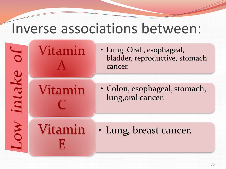 Inverse associations between: Lung,Oral, esophageal, bladder, reproductive, stomach cancer.