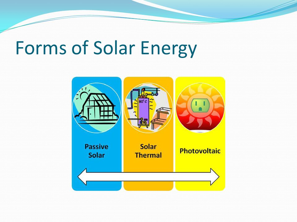 Forms of Solar Energy