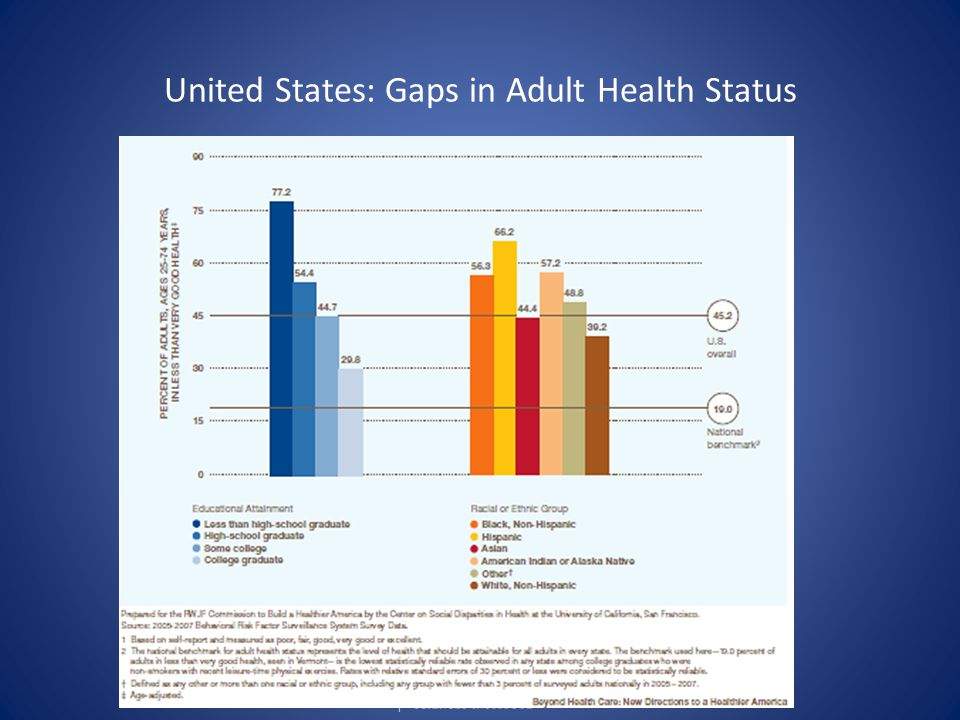 United States: Gaps in Adult Health Status