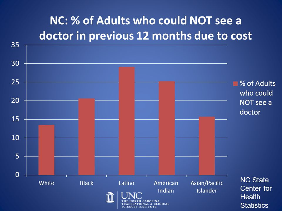 NC State Center for Health Statistics