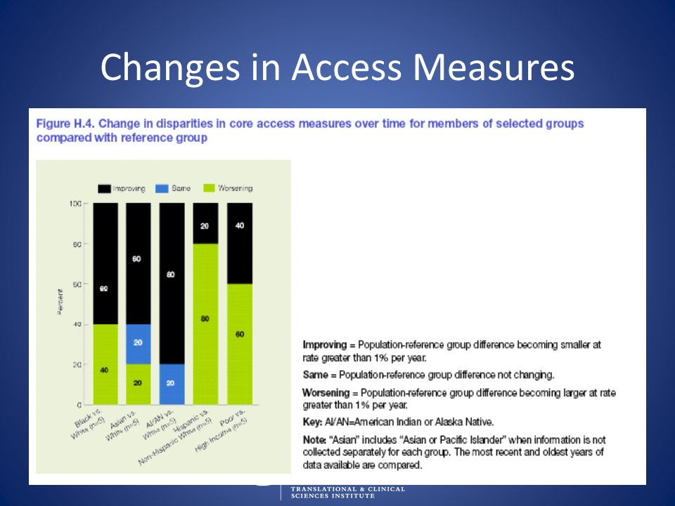 Changes in Access Measures