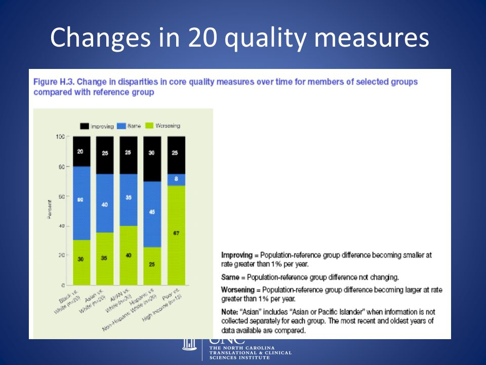 Changes in 20 quality measures