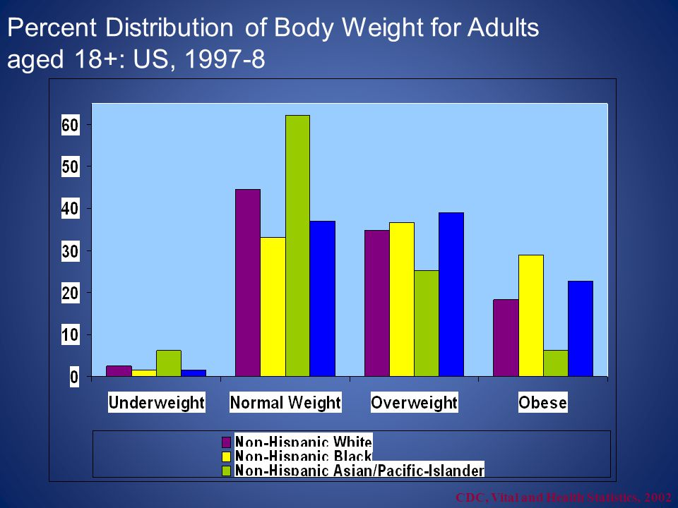 Percent Distribution of Body Weight for Adults aged 18+: US, 1997-8 CDC, Vital and Health Statistics, 2002