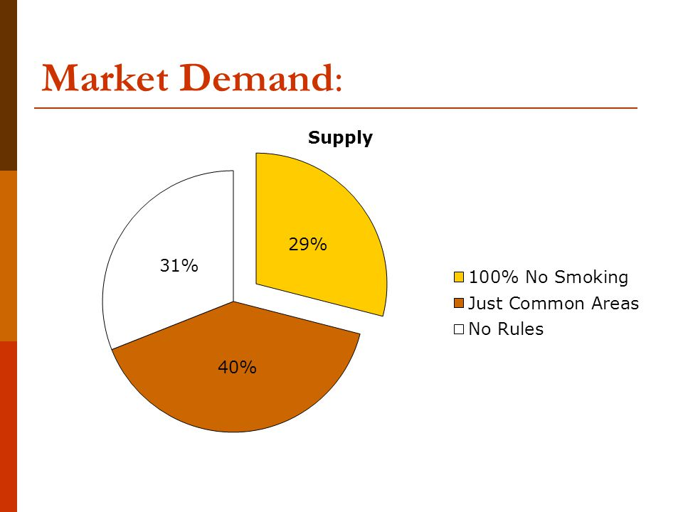 Market Demand: