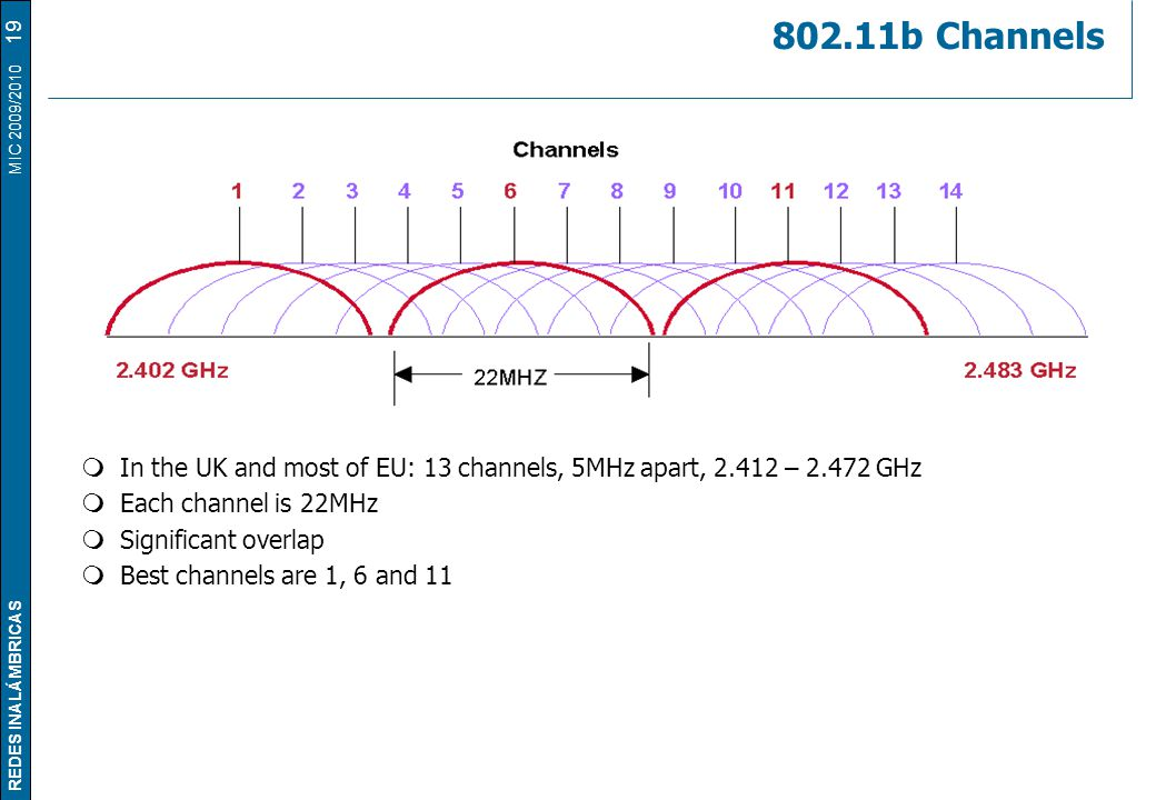 REDES INALÁMBRICAS MIC 2009/2010 802.11b Channels 19  In the UK and most of EU: 13 channels, 5MHz apart, 2.412 – 2.472 GHz  Each channel is 22MHz 