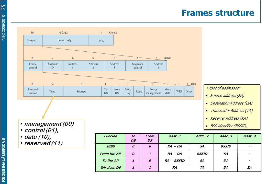 REDES INALÁMBRICAS MIC 2009/2010 Frames structure 35 management (00) control (01), data (10), reserved (11) Types of addresses: Source address (SA) Destination Address (DA) Transmitter Address (TA) Receiver Address (RA) BSS identifier (BSSID) Types of addresses: Source address (SA) Destination Address (DA) Transmitter Address (TA) Receiver Address (RA) BSS identifier (BSSID) SADATARA11Wireless DS -DASARA = BSSID01To the AP -SABSSIDRA = DA10From the AP -BSSIDSARA = DA00IBSS Addr.