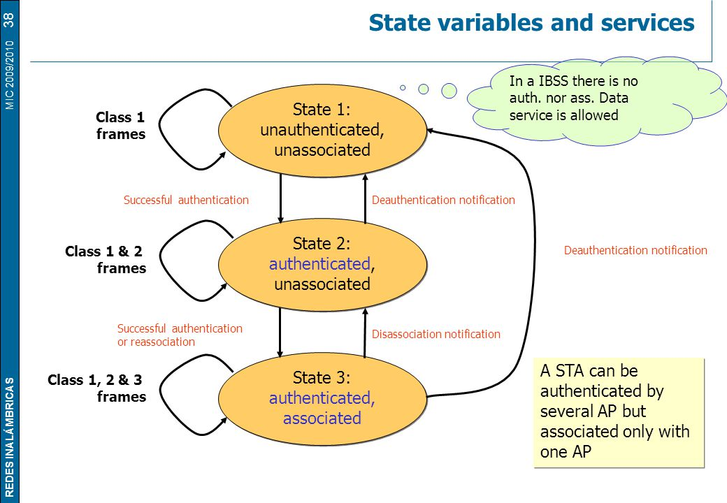 REDES INALÁMBRICAS MIC 2009/2010 State variables and services 38 State 1: unauthenticated, unassociated State 1: unauthenticated, unassociated State 2