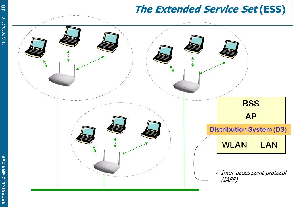 REDES INALÁMBRICAS MIC 2009/2010 The Extended Service Set (ESS) 40 BSS AP WLAN LAN Inter-acces point protocol (IAPP) Distribution System (DS)