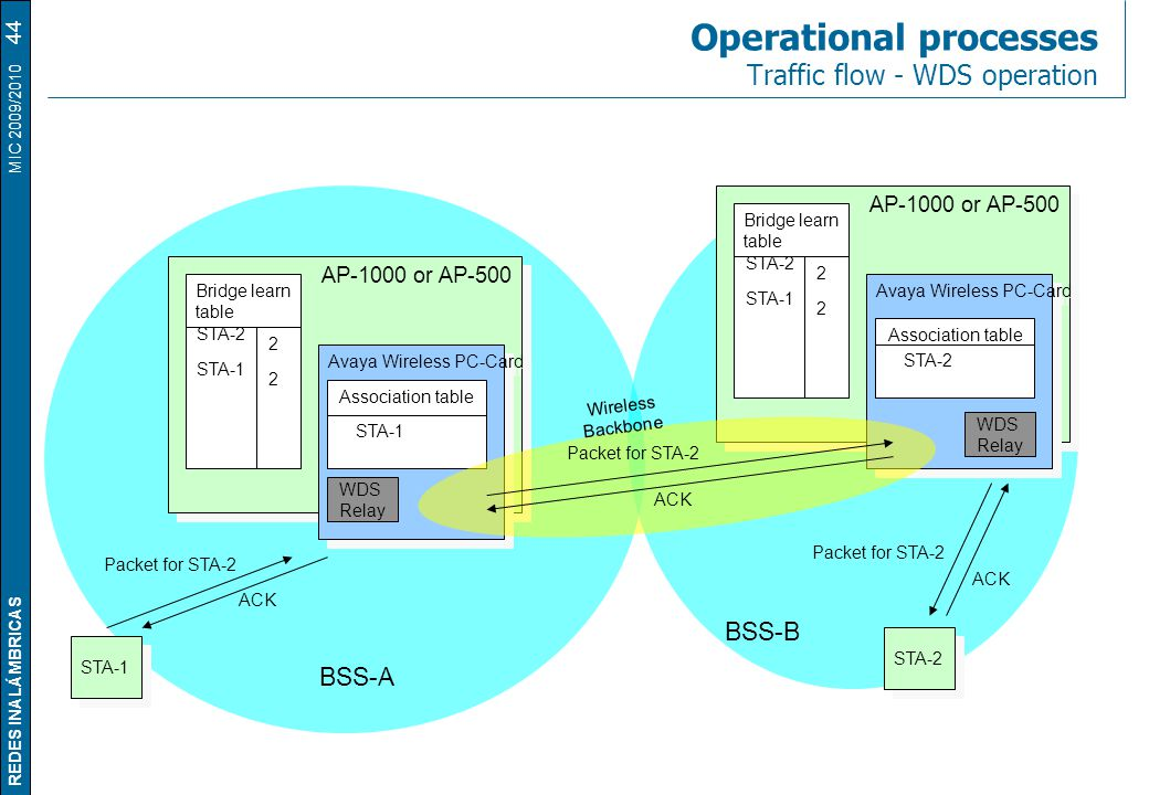 REDES INALÁMBRICAS MIC 2009/2010 Operational processes Traffic flow - WDS operation 44 STA-1 STA-2 BSS-A BSS-B Packet for STA-2 ACK Packet for STA-2 A
