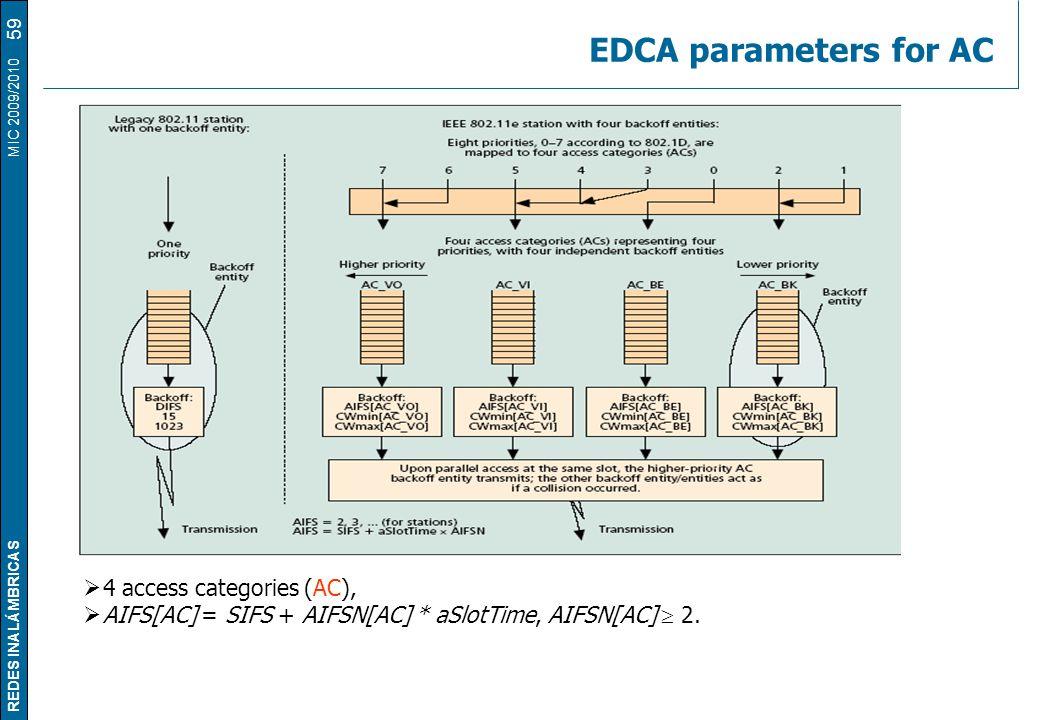 REDES INALÁMBRICAS MIC 2009/2010 EDCA parameters for AC  4 access categories (AC),  AIFS[AC] = SIFS + AIFSN[AC] * aSlotTime, AIFSN[AC]  2. 59