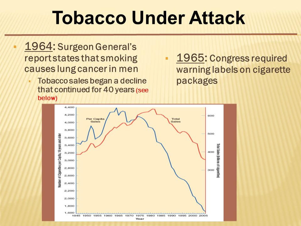  1964: Surgeon General's report states that smoking causes lung cancer in men  Tobacco sales began a decline that continued for 40 years (see below) Tobacco Under Attack  1965: Congress required warning labels on cigarette packages
