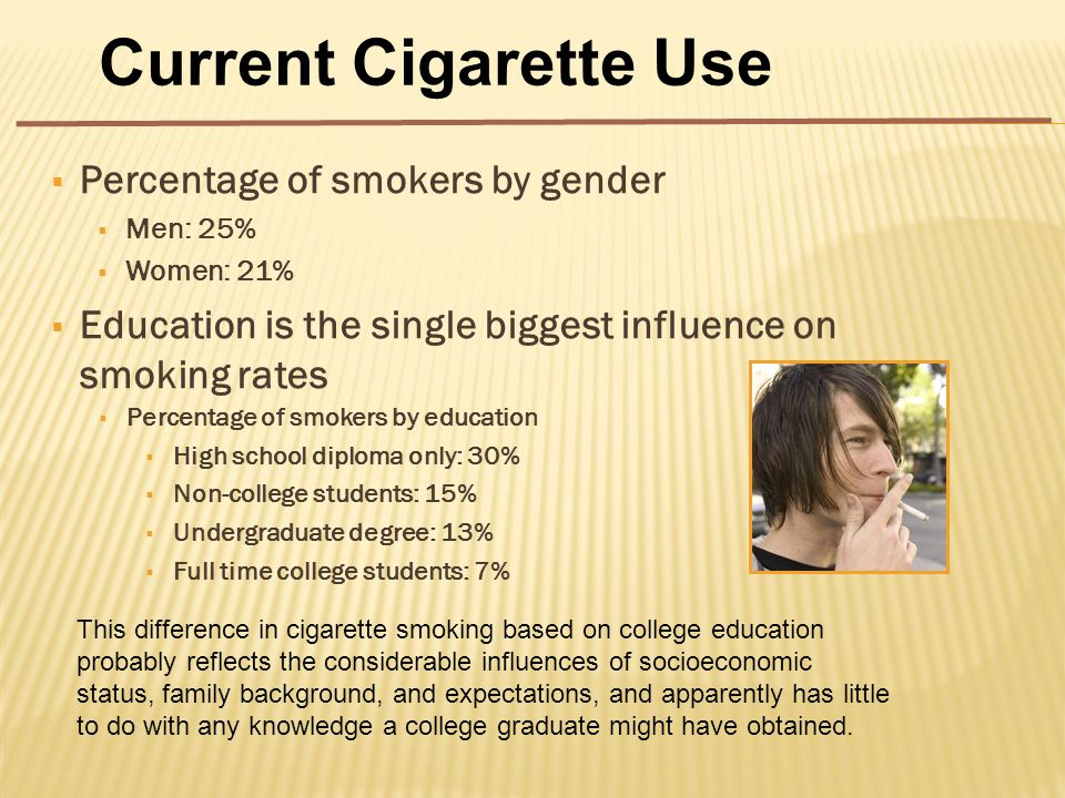  Percentage of smokers by gender  Men: 25%  Women: 21%  Education is the single biggest influence on smoking rates  Percentage of smokers by education  High school diploma only: 30%  Non-college students: 15%  Undergraduate degree: 13%  Full time college students: 7% Current Cigarette Use This difference in cigarette smoking based on college education probably reflects the considerable influences of socioeconomic status, family background, and expectations, and apparently has little to do with any knowledge a college graduate might have obtained.