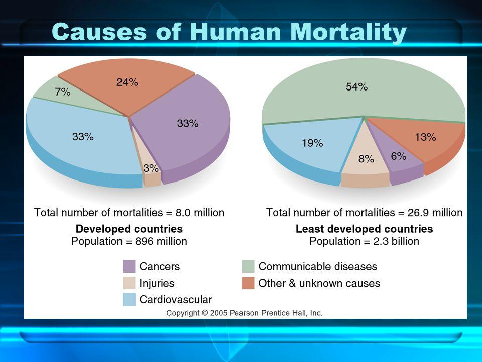 Causes of Human Mortality