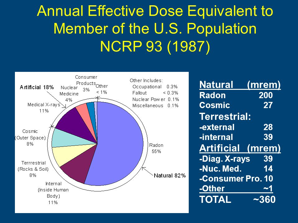 Annual Effective Dose Equivalent to Member of the U.S.