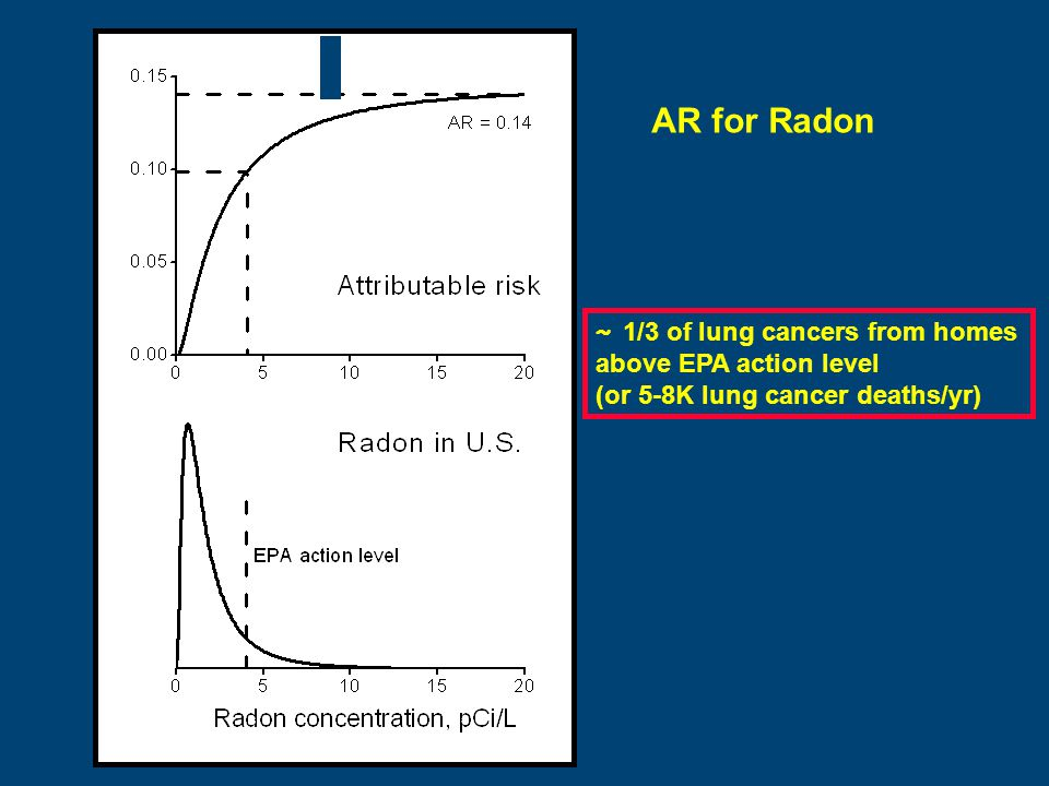 AR for Radon ~ 1/3 of lung cancers from homes above EPA action level (or 5-8K lung cancer deaths/yr)