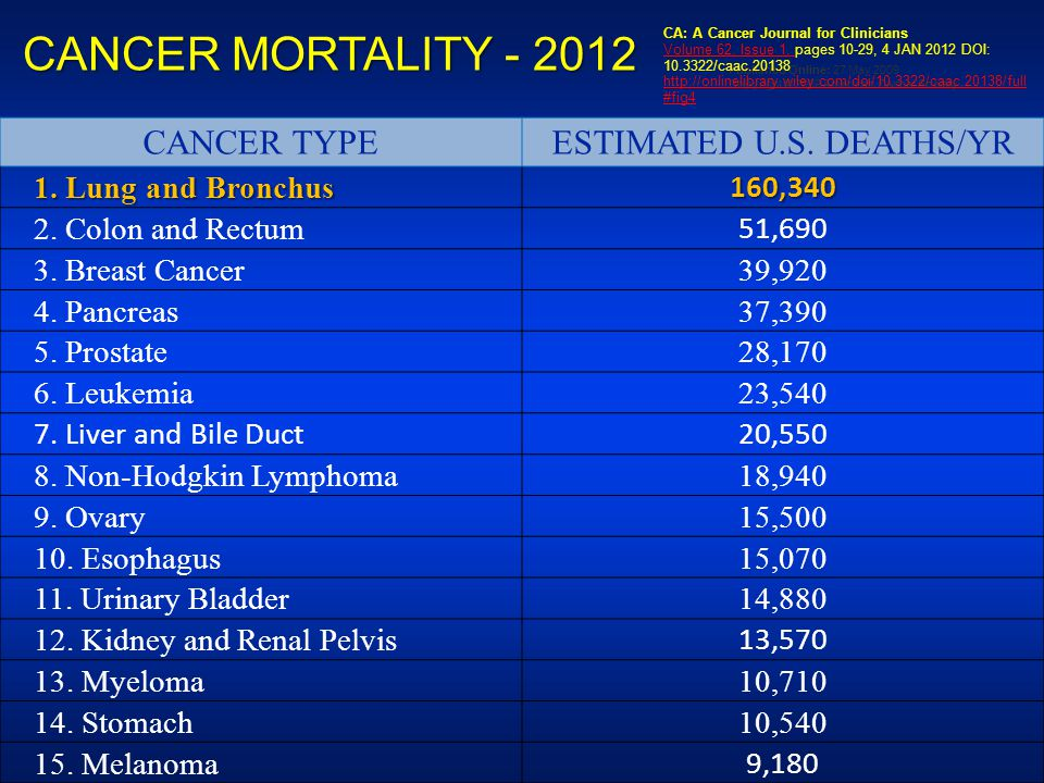 CANCER MORTALITY - 2012 CANCER TYPEESTIMATED U.S.DEATHS/YR 1.