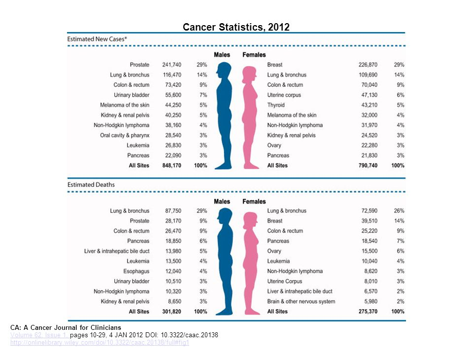 Cancer Statistics, 2012 CA: A Cancer Journal for Clinicians Volume 62, Issue 1, pages 10-29, 4 JAN 2012 DOI: 10.3322/caac.20138 http://onlinelibrary.wiley.com/doi/10.3322/caac.20138/full#fig1 Volume 62, Issue 1, http://onlinelibrary.wiley.com/doi/10.3322/caac.20138/full#fig1