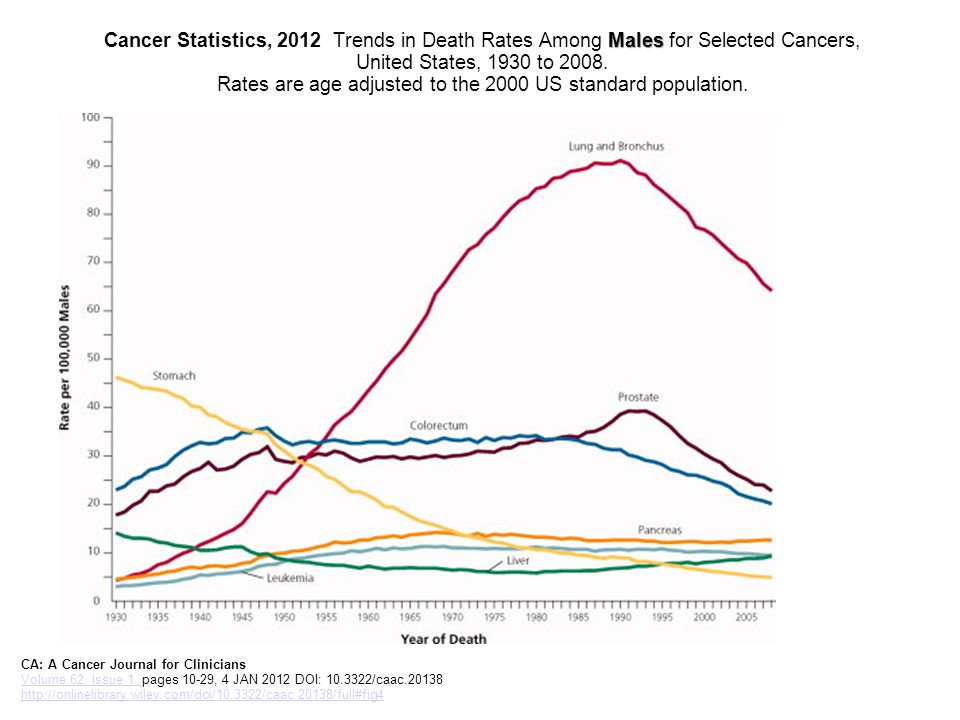 Males Cancer Statistics, 2012 Trends in Death Rates Among Males for Selected Cancers, United States, 1930 to 2008.