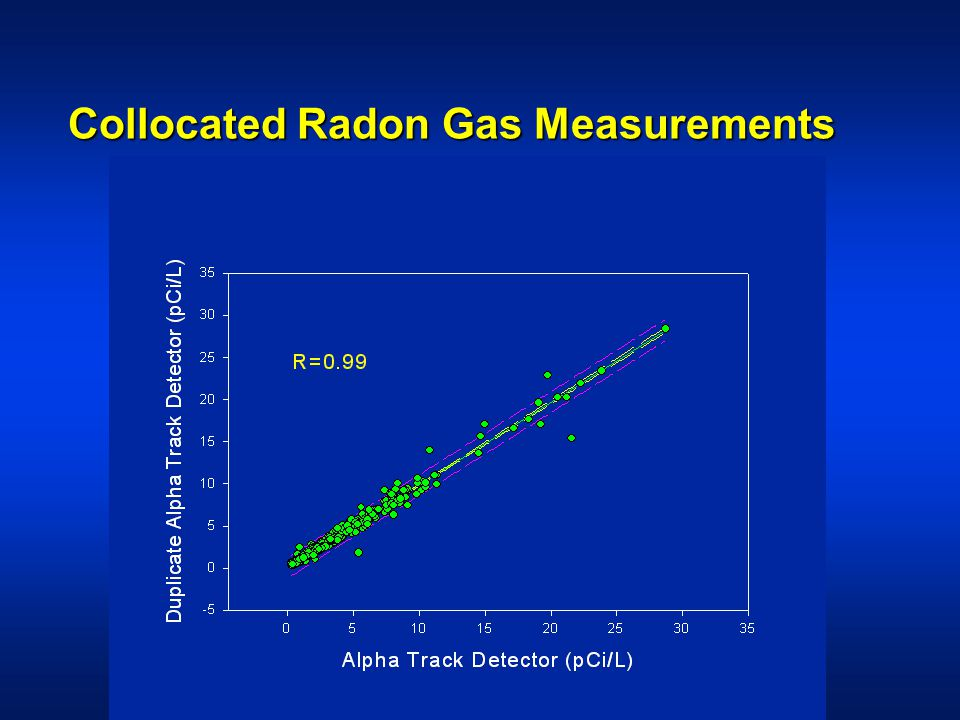Collocated Radon Gas Measurements