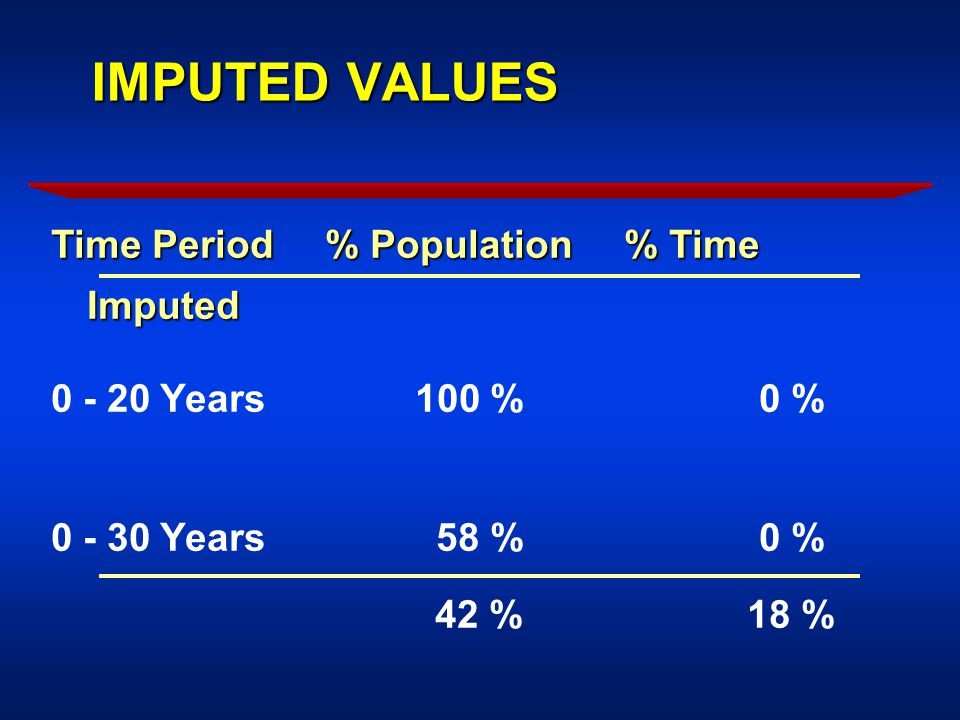 IMPUTED VALUES Time Period % Population % Time Imputed 0 - 20 Years 100 % 0 % 0 - 30 Years 58 % 0 % 42 % 18 %