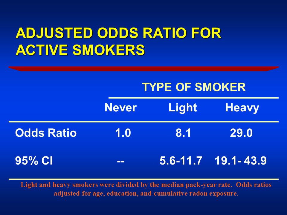 ADJUSTED ODDS RATIO FOR ACTIVE SMOKERS TYPE OF SMOKER Never Light Heavy Odds Ratio 1.0 8.1 29.0 95% CI -- 5.6-11.7 19.1- 43.9 Light and heavy smokers were divided by the median pack-year rate.