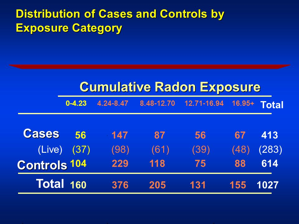 Distribution of Cases and Controls by Exposure Category Distribution of Cases and Controls by Exposure Category Cumulative Radon Exposure 0-4.23 4.24-8.47 8.48-12.70 12.71-16.94 16.95+ Total (Live) 56 (37) 147 (98) 87 (61) 56 (39) 67 (48) 413 (283) Controls 104 229118 75 88 614 Total 160 376205131 155 1027 Cases