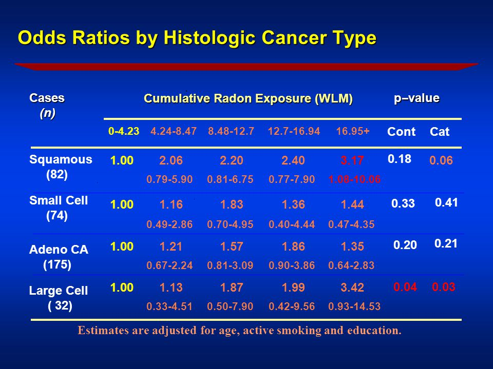 Odds Ratios by Histologic Cancer Type Odds Ratios by Histologic Cancer Type Cumulative Radon Exposure (WLM) p--valueCases (n) (n) 0-4.234.24-8.478.48-12.712.7-16.9416.95+ ContCat Squamous (82) 1.002.06 0.79-5.90 2.20 0.81-6.75 2.40 0.77-7.90 3.17 1.08-10.06 0.18 0.06 1.001.16 0.49-2.86 1.83 0.70-4.95 1.36 0.40-4.44 1.44 0.47-4.35 0.33 0.41 Small Cell (74) Adeno CA (175) 1.001.21 0.67-2.24 1.57 0.81-3.09 1.86 0.90-3.86 1.35 0.64-2.83 0.20 0.21 Large Cell ( 32) 1.001.13 0.33-4.51 1.87 0.50-7.90 1.99 0.42-9.56 3.42 0.93-14.53 0.04 0.03 Estimates are adjusted for age, active smoking and education.