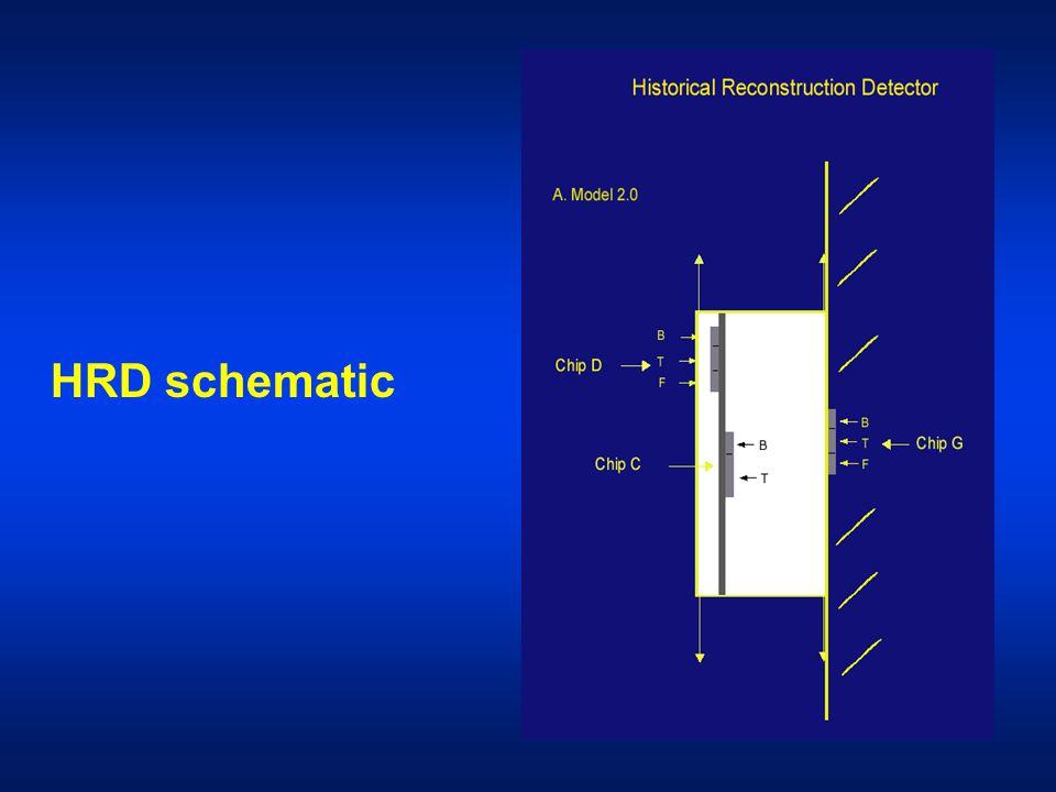 HRD schematic