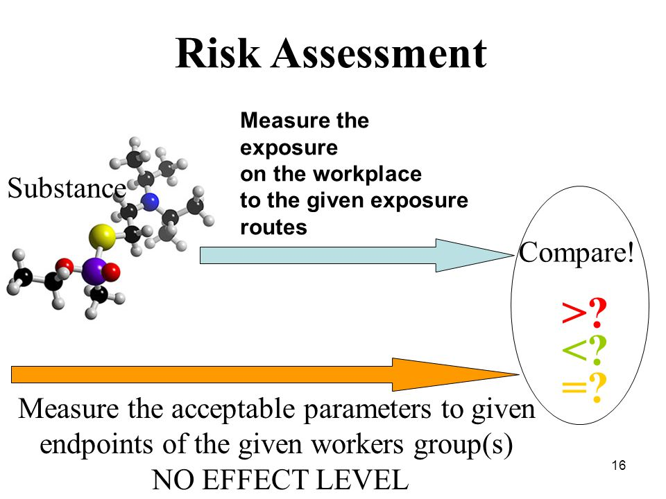 16 Substance Measure the acceptable parameters to given endpoints of the given workers group(s) NO EFFECT LEVEL >.