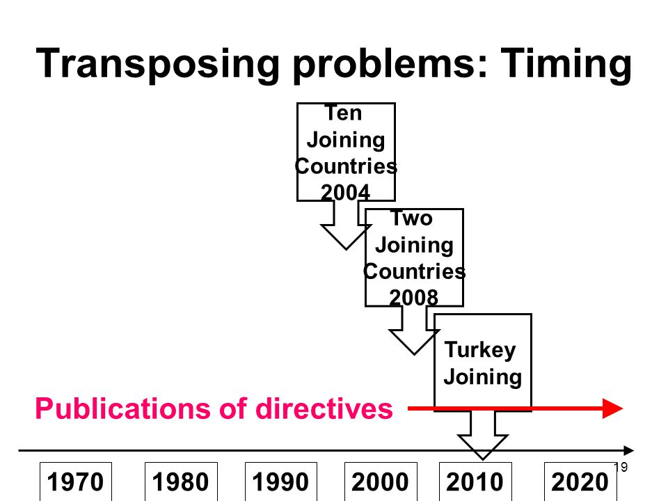 19 Transposing problems: Timing 197019801990200020102020 Publications of directives Ten Joining Countries 2004 Two Joining Countries 2008 Turkey Joining