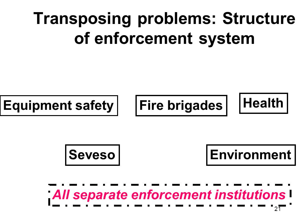 21 Transposing problems: Structure of enforcement system Equipment safety Seveso Health Environment Fire brigades All separate enforcement institutions