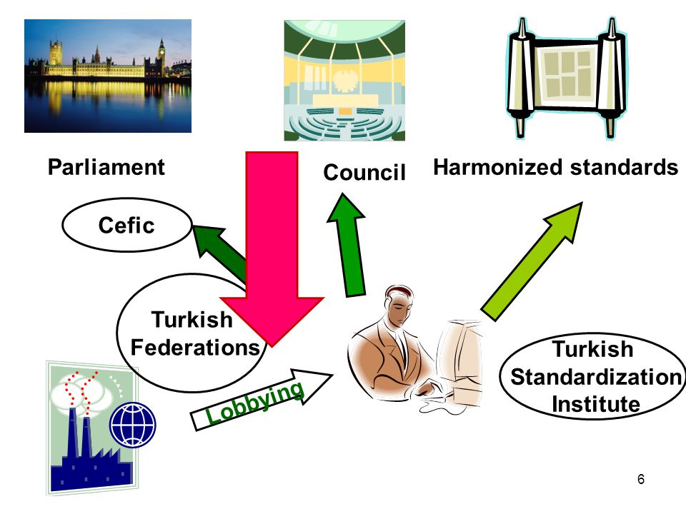 6 Parliament Council Harmonized standards Lobbying Turkish Federations Turkish Standardization Institute Cefic