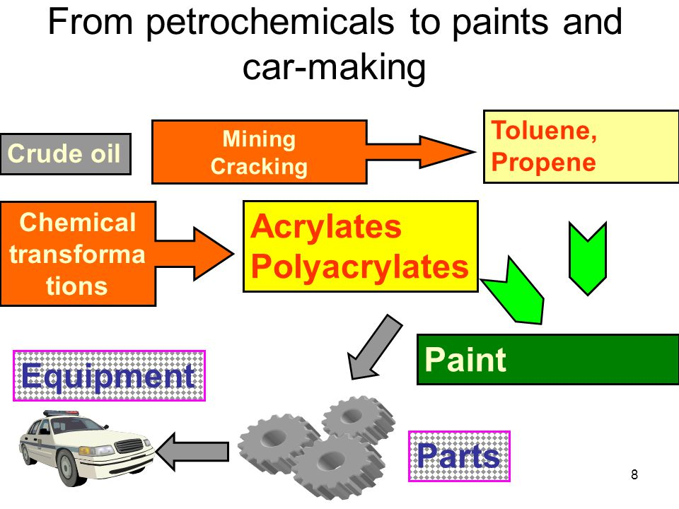8 From petrochemicals to paints and car-making Crude oil Toluene, Propene Acrylates Polyacrylates Paint Parts Mining Cracking Chemical transforma tions Equipment