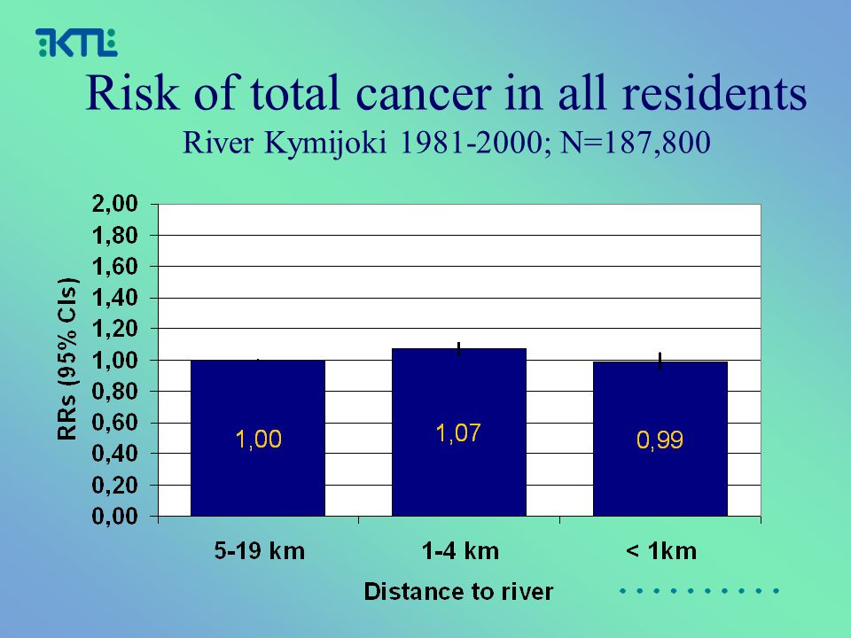 Risk of total cancer in all residents River Kymijoki 1981-2000; N=187,800