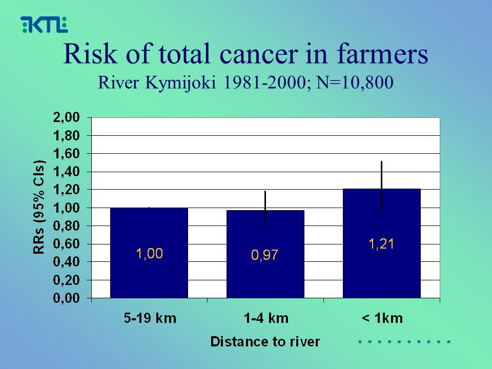 Risk of total cancer in farmers River Kymijoki 1981-2000; N=10,800