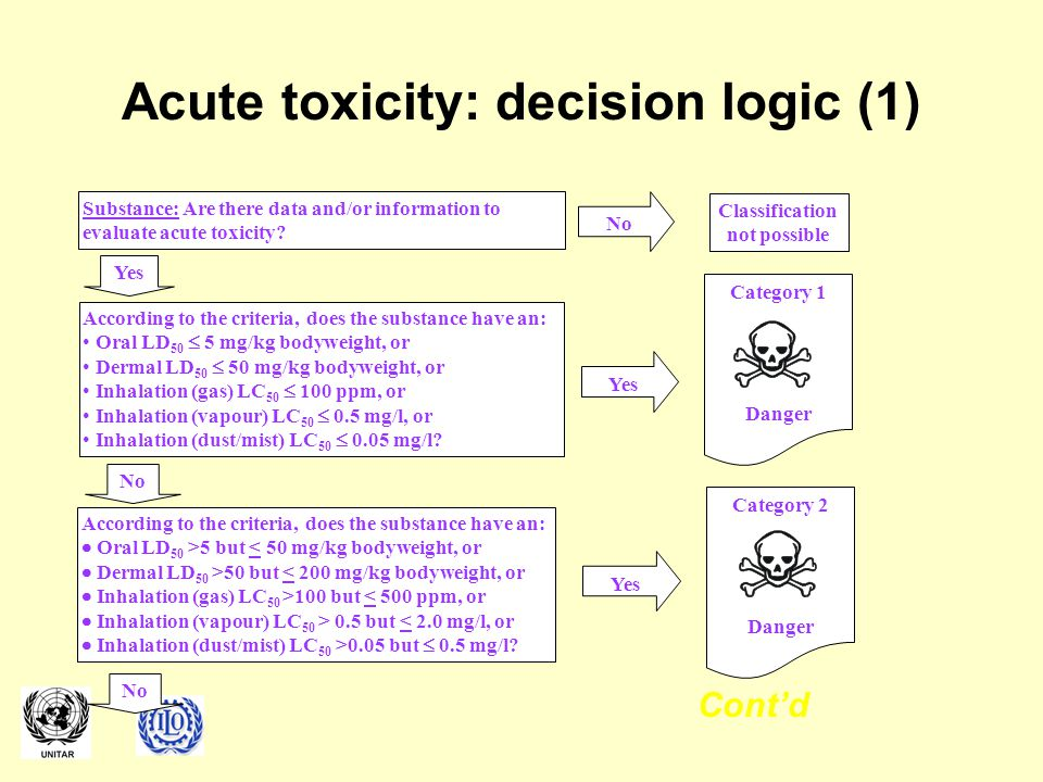 Acute toxicity: decision logic (1) Yes Cont'd Substance: Are there data and/or information to evaluate acute toxicity.