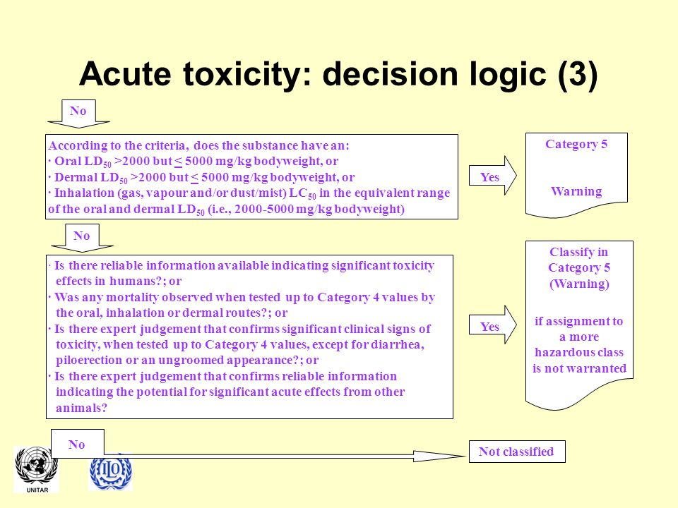 Acute toxicity: decision logic (3) According to the criteria, does the substance have an: · Oral LD 50 >2000 but < 5000 mg/kg bodyweight, or · Dermal LD 50 >2000 but < 5000 mg/kg bodyweight, or · Inhalation (gas, vapour and/or dust/mist) LC 50 in the equivalent range of the oral and dermal LD 50 (i.e., 2000-5000 mg/kg bodyweight) No Yes Category 5 Warning · Is there reliable information available indicating significant toxicity effects in humans?; or · Was any mortality observed when tested up to Category 4 values by the oral, inhalation or dermal routes?; or · Is there expert judgement that confirms significant clinical signs of toxicity, when tested up to Category 4 values, except for diarrhea, piloerection or an ungroomed appearance?; or · Is there expert judgement that confirms reliable information indicating the potential for significant acute effects from other animals.