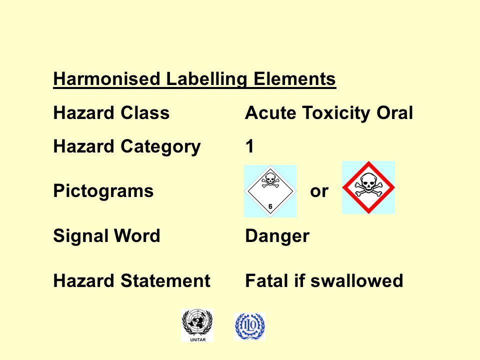 Harmonised Labelling Elements Hazard ClassAcute Toxicity Oral Hazard Category1 Pictograms or Signal WordDanger Hazard StatementFatal if swallowed