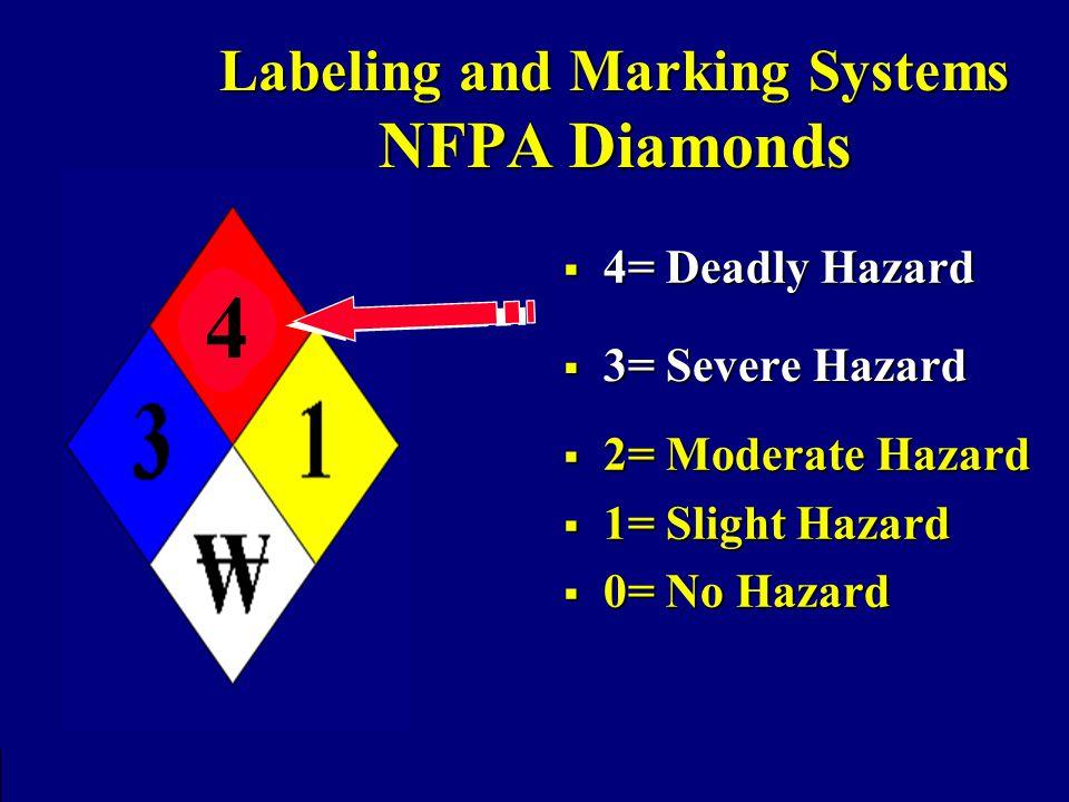  2= Moderate Hazard  1= Slight Hazard  0= No Hazard Labeling and Marking Systems NFPA Diamonds 15 14