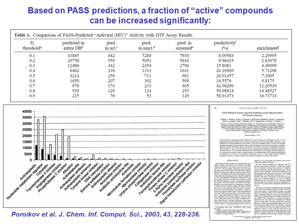 Based on PASS predictions, a fraction of active compounds can be increased significantly: Poroikov et al.