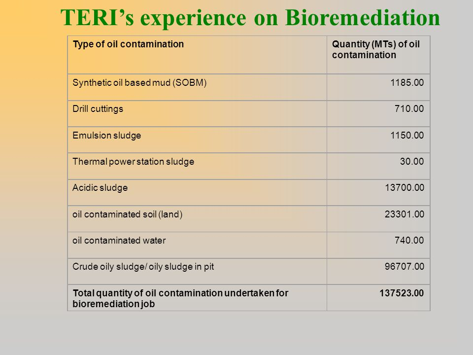 TERI's experience on Bioremediation Type of oil contaminationQuantity (MTs) of oil contamination Synthetic oil based mud (SOBM)1185.00 Drill cuttings7