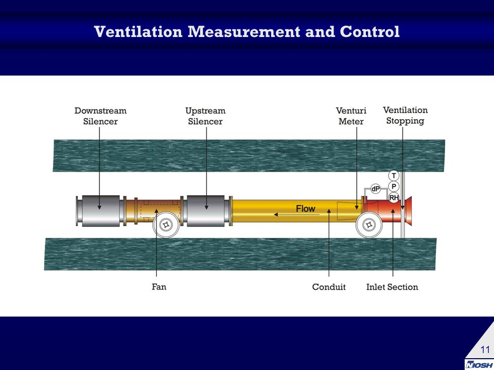 11 Ventilation Measurement and Control