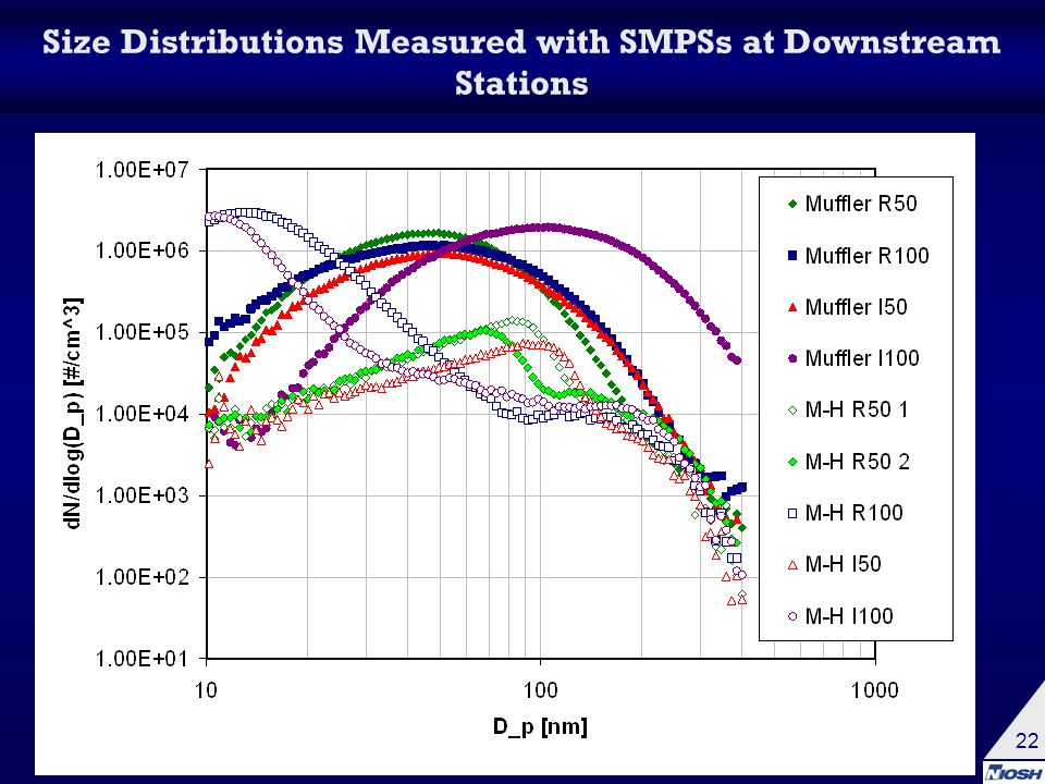 22 Size Distributions Measured with SMPSs at Downstream Stations