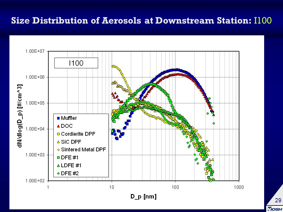 29 Size Distribution of Aerosols at Downstream Station: I100
