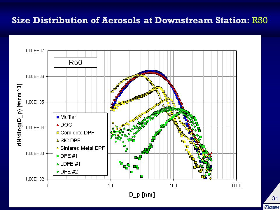 31 Size Distribution of Aerosols at Downstream Station: R50