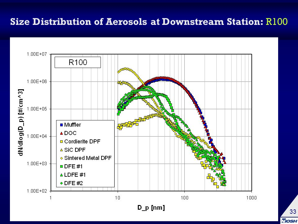 33 Size Distribution of Aerosols at Downstream Station: R100