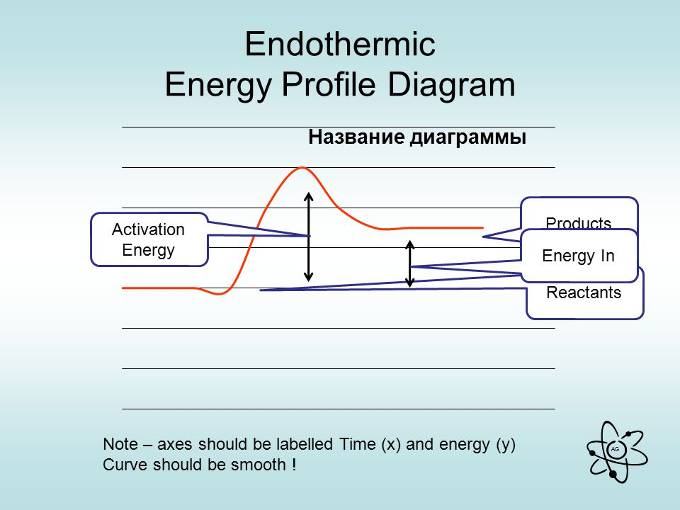 AG Endothermic Energy Profile Diagram Reactants Products Energy In Activation Energy Note – axes should be labelled Time (x) and energy (y) Curve should be smooth !
