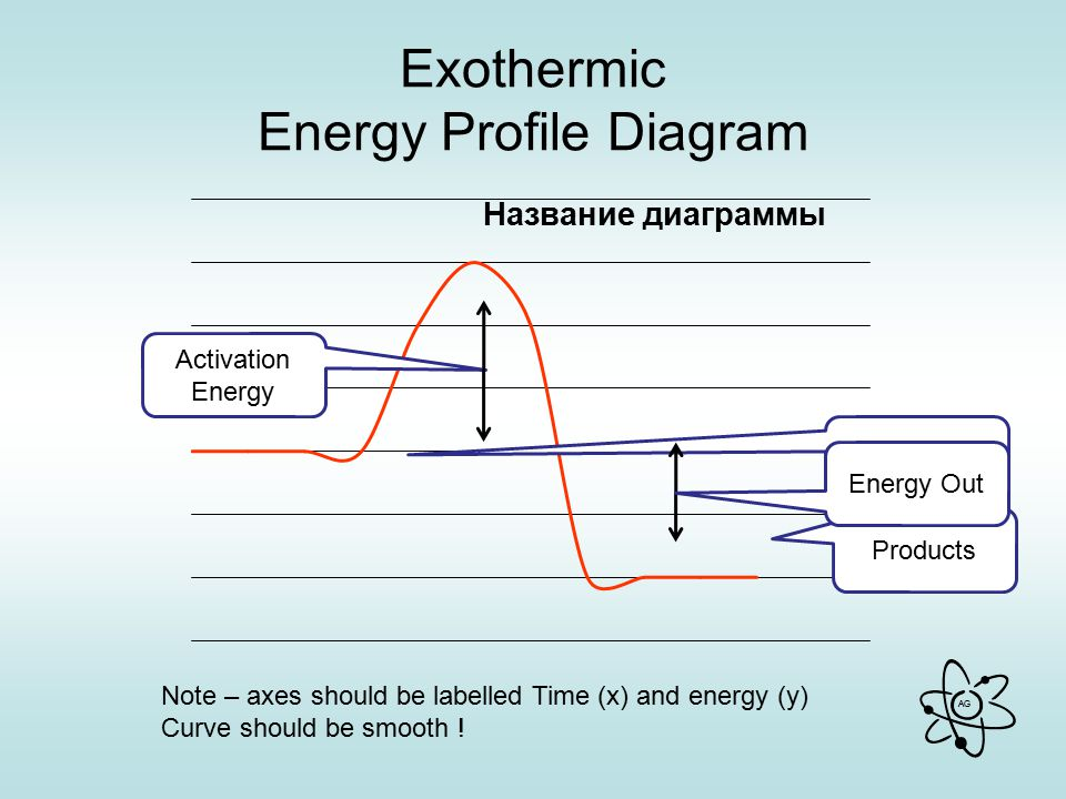 AG Exothermic Energy Profile Diagram Reactants Products Energy Out Activation Energy Note – axes should be labelled Time (x) and energy (y) Curve should be smooth !