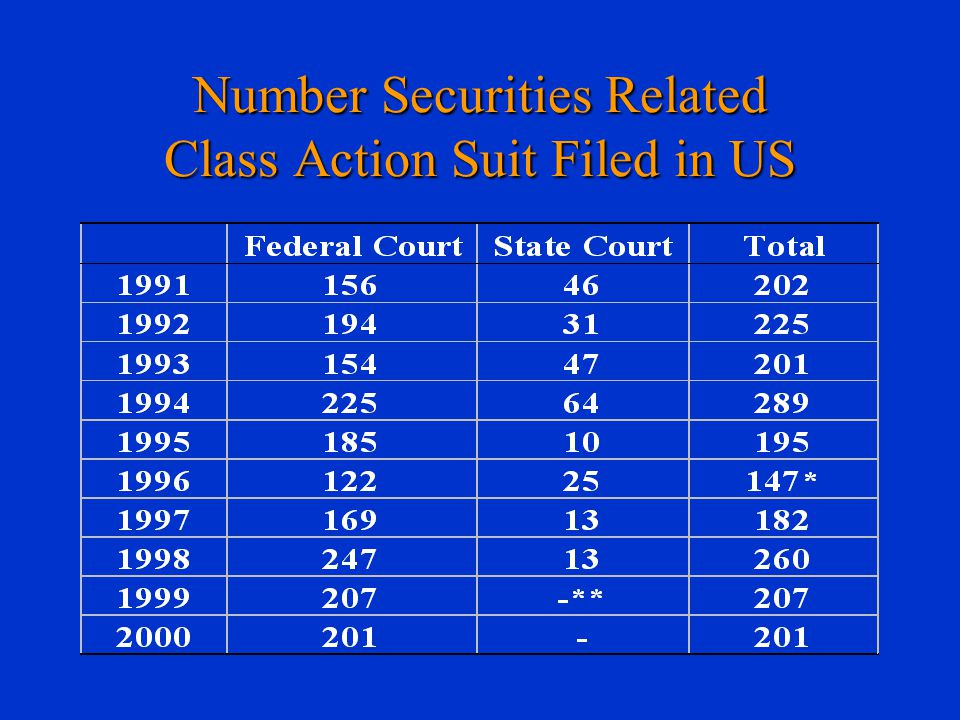 Number Securities Related Class Action Suit Filed in US