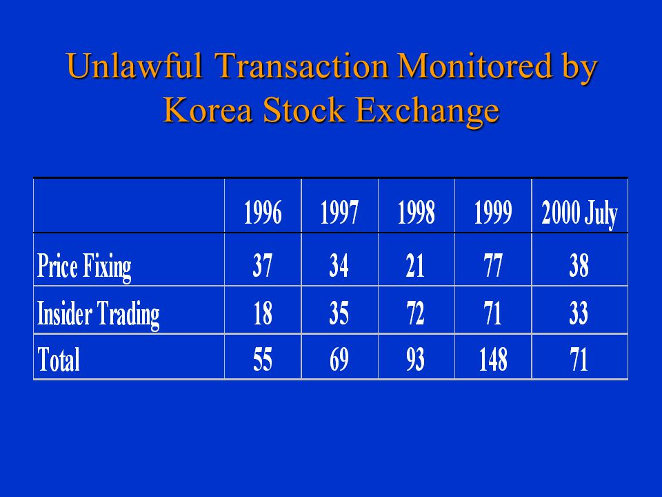 Unlawful Transaction Monitored by Korea Stock Exchange
